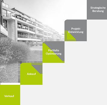 GEISINGER IMMOBILIEN - Wir geben Immobilien Perspektiven